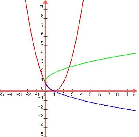 Quadratic lyapunov function homework